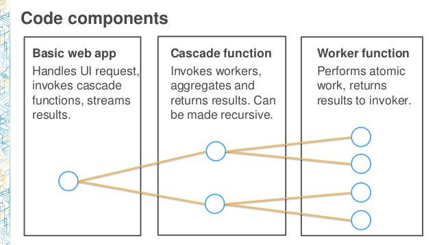 Code components Basic web app Handles UI request, invokes cascade functions, streams results. Cascade function Invokes wor...