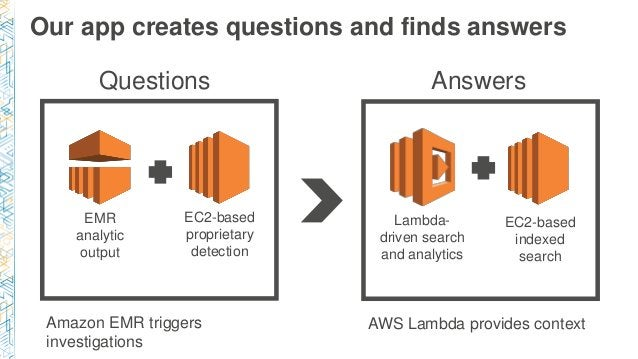 Our app creates questions and finds answers Lambda- driven search and analytics EMR analytic output EC2-based proprietary ...