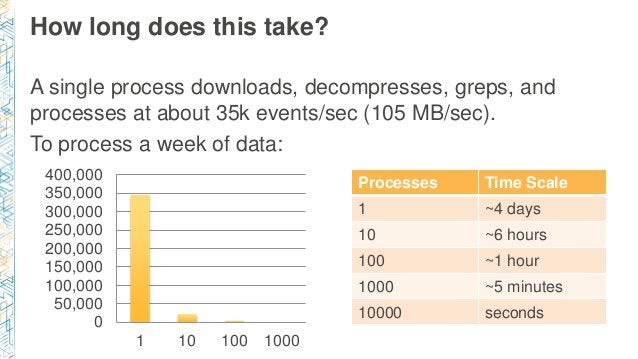How long does this take? A single process downloads, decompresses, greps, and processes at about 35k events/sec (105 MB/se...