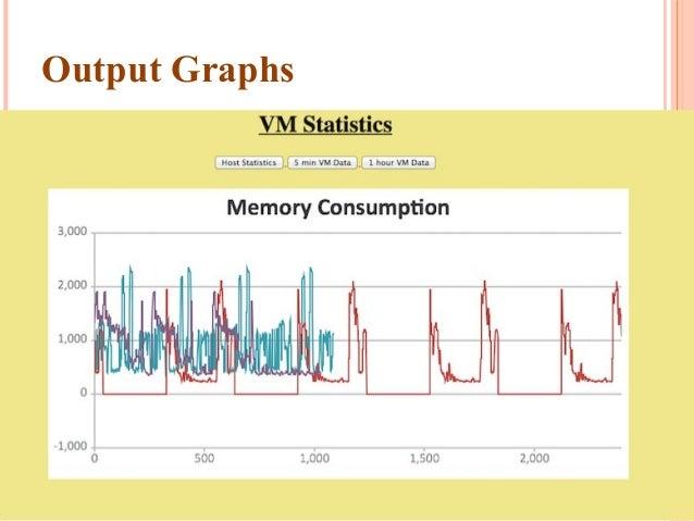 Output Graphs