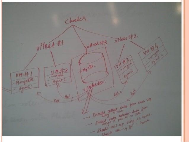 Components  Agent  Collector  Aggregator  Local storage (mongoDB)  Central storage (MySQL)  Visualization