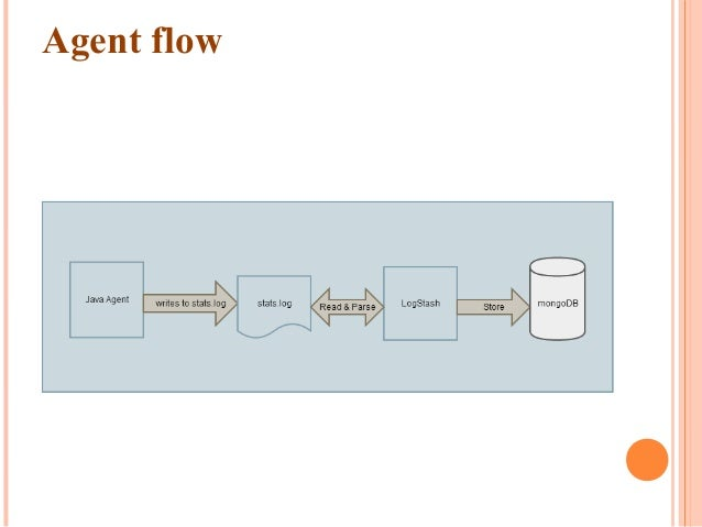 Parsing file using LogStash  LogStash reads log file written by agent,  For every append in log file it detects and gene...