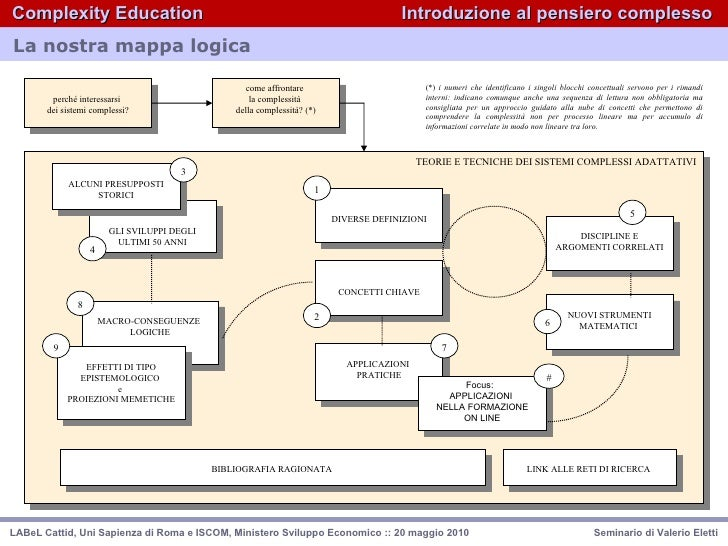 complexity education by valerio eletti (1/4)  Slide 2