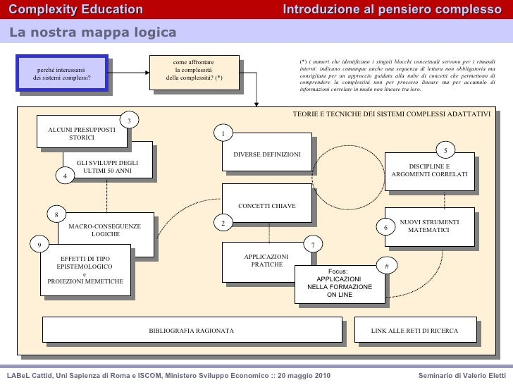 complexity education by valerio eletti (1/4)  Slide 3
