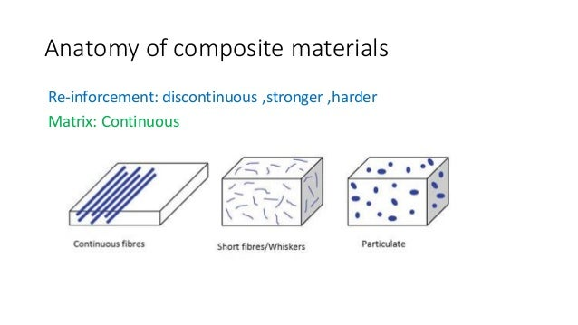 Application Of Composite Materials For Different
