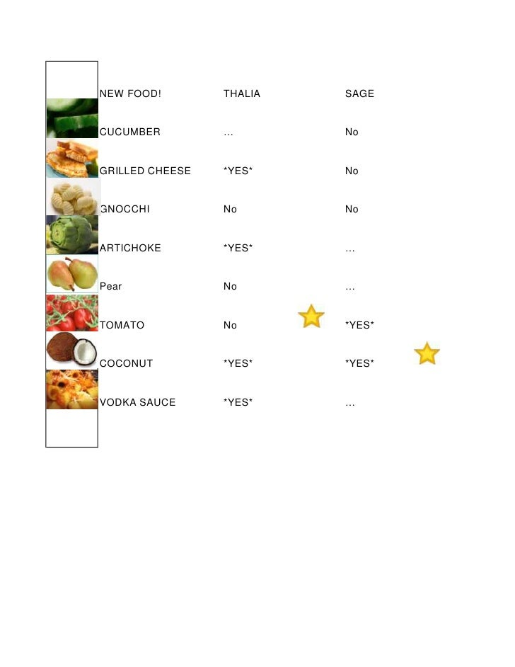NEW FOOD!        THALIA   SAGE   CUCUMBER         …        No   GRILLED CHEESE   *YES*    No   GNOCCHI          No       N...