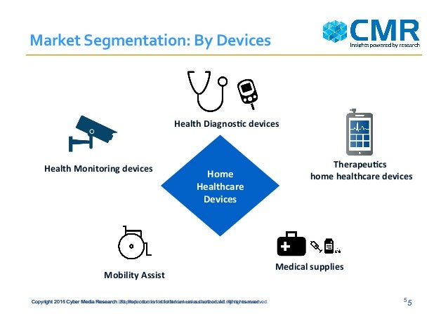 Marketing segmentation of healthcare