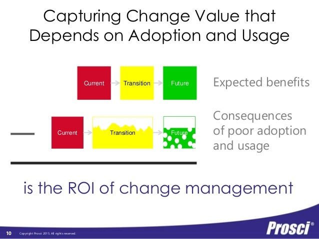 Copyright Prosci 2015. All rights reserved. Capturing Change Value that Depends on Adoption and Usage TransitionCurrent Fu...