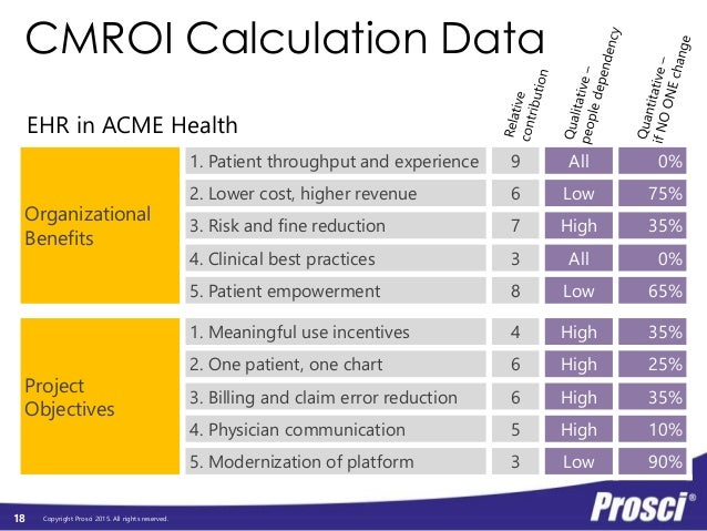 Copyright Prosci 2015. All rights reserved. CMROI Calculation Data Project Objectives 1. Meaningful use incentives 4 High ...