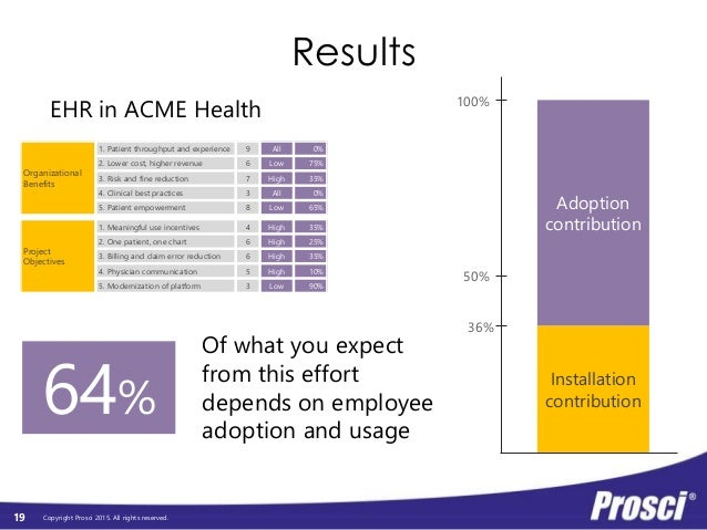 Copyright Prosci 2015. All rights reserved. Results EHR in ACME Health Project Objectives 1. Meaningful use incentives 4 H...