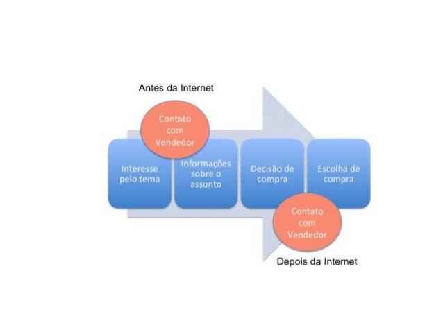 MARKETING DE INTERRUPÇÃO MARKETING DE PERMISSÃO
