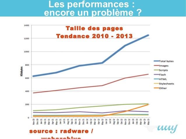 Les performances : encore un problème ? Taille des pages Tendance 2010 - 2013 source: radware /