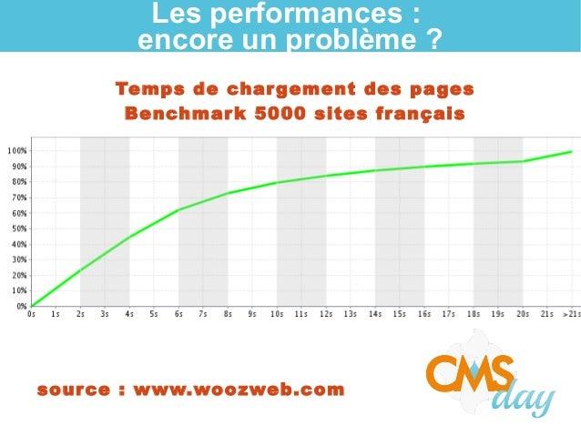 Les performances : encore un problème ? Temps de chargement des pages Benchmark 5000 sites français source: www.woozweb.c...