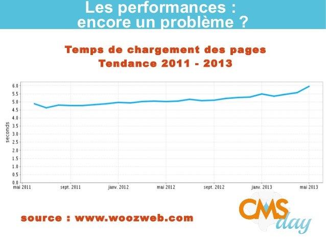 Les performances : encore un problème ? Temps de chargement des pages Tendance 2011 - 2013 source: www.woozweb.com