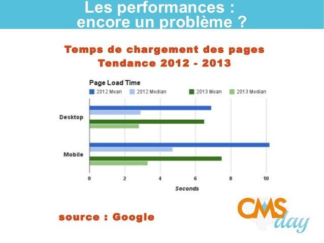 Les performances : encore un problème ? Temps de chargement des pages Tendance 2012 - 2013 source: Google