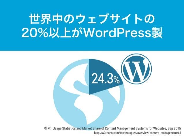 24.3% 世界中のウェブサイトの 20%以上がWordPress製 参考:Usage Statistics and Market Share of Content Management Systems for Websites, Sep 20...