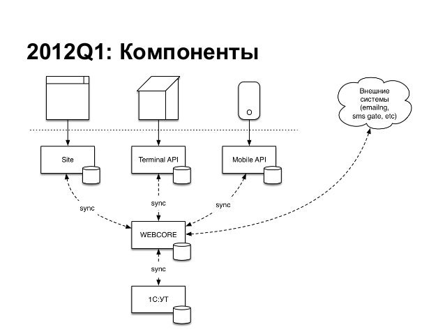 2012Q1: Компоненты