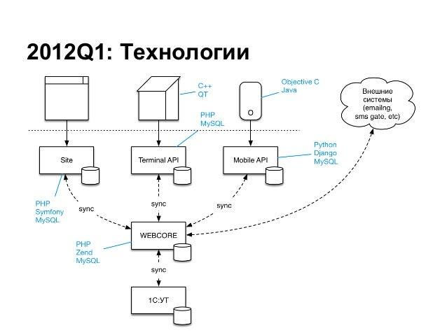 2012Q1: Технологии