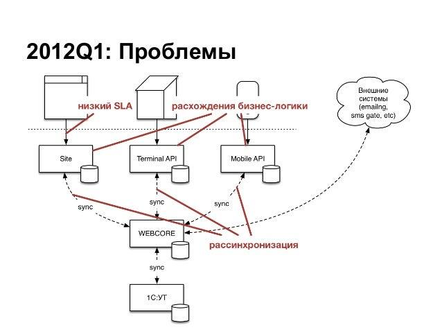 2012Q1: Проблемы