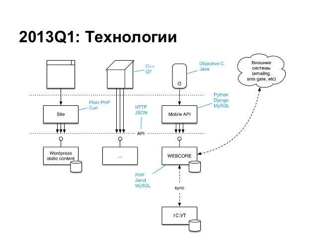 2013Q1: Технологии