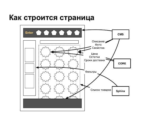 Как строится страница
