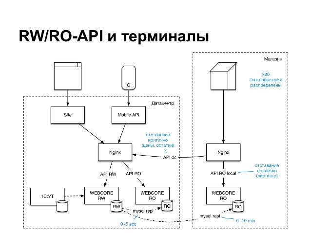 RW/RO-API и терминалы