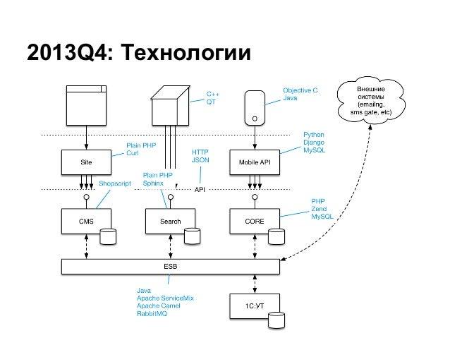 2013Q4: Технологии