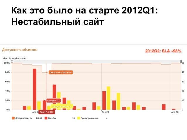 Как это было на старте 2012Q1: Нестабильный сайт