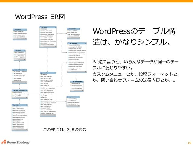 WordPress ER図 23 このER図は、3.8のもの WordPressのテーブル構 造は、かなりシンプル。 ※ 逆に言うと、いろんなデータが同一のテー ブルに混じりやすい。 カスタムメニューとか、投稿フォーマットと か、問い合わせフォ...