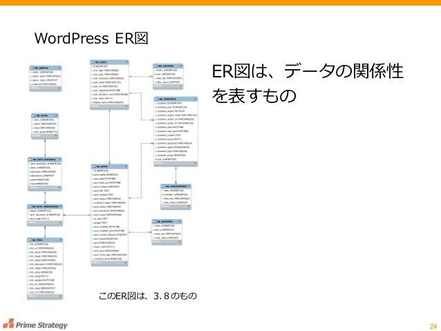 WordPress ER図 24 このER図は、3.8のもの ER図は、データの関係性 を表すもの