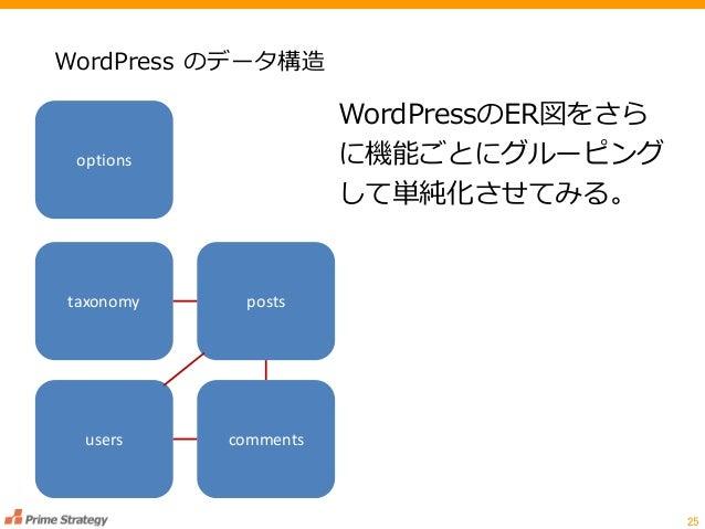 WordPress のデータ構造 25 WordPressのER図をさら に機能ごとにグルーピング して単純化させてみる。 taxonomy options posts users comments