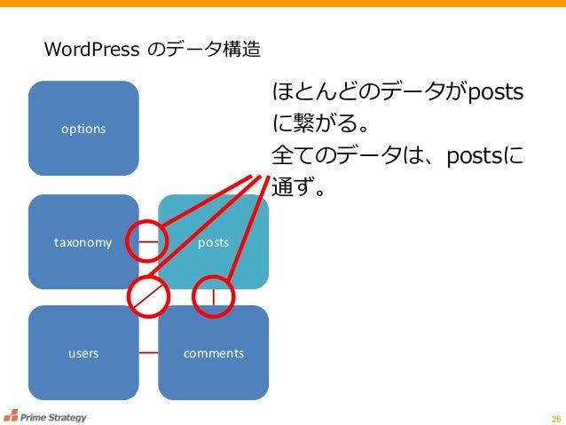 WordPress のデータ構造 26 ほとんどのデータがposts に繋がる。 全てのデータは、postsに 通ず。 taxonomy options posts users comments