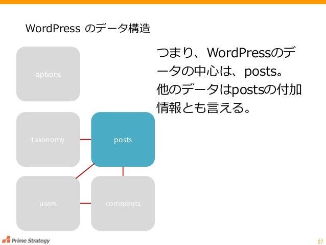 WordPress のデータ構造 27 つまり、WordPressのデ ータの中心は、posts。 他のデータはpostsの付加 情報とも言える。 taxonomy options posts users comments