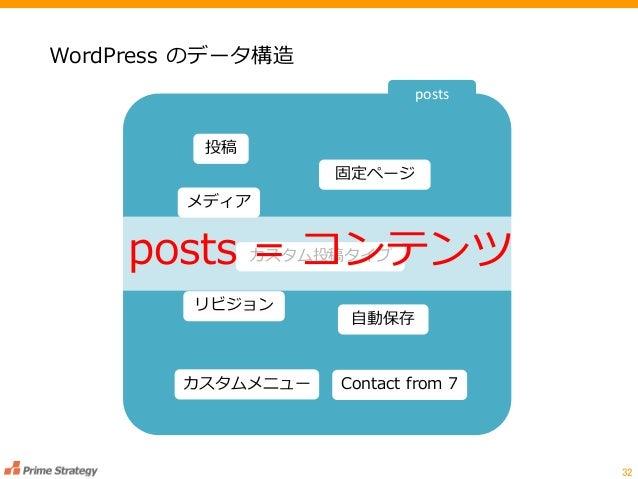 WordPress のデータ構造 32 投稿 固定ページ メディア カスタム投稿タイプ リビジョン 自動保存 カスタムメニュー Contact from 7 posts posts = コンテンツ
