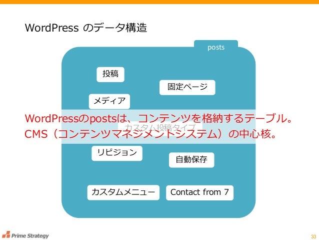 WordPress のデータ構造 33 投稿 固定ページ メディア カスタム投稿タイプ リビジョン 自動保存 カスタムメニュー Contact from 7 WordPressのpostsは、コンテンツを格納するテーブル。 CMS(コンテンツマ...