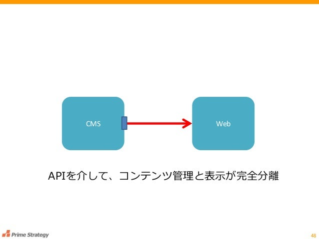 48 CMS Web APIを介して、コンテンツ管理と表示が完全分離