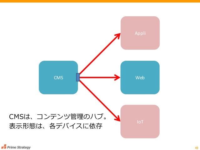 49 CMS Web IoT Appli CMSは、コンテンツ管理のハブ。 表示形態は、各デバイスに依存