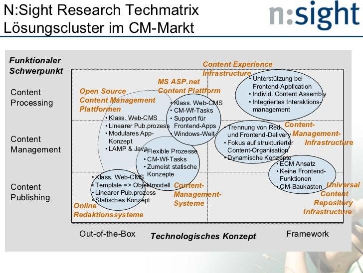 N:Sight Research TechmatrixLösungscluster im CM-MarktFunktionaler                                           Content Experi...