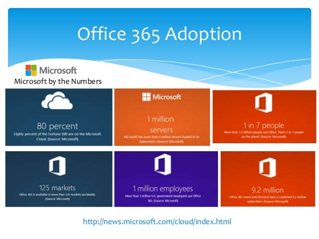 Office 365 For It Pros