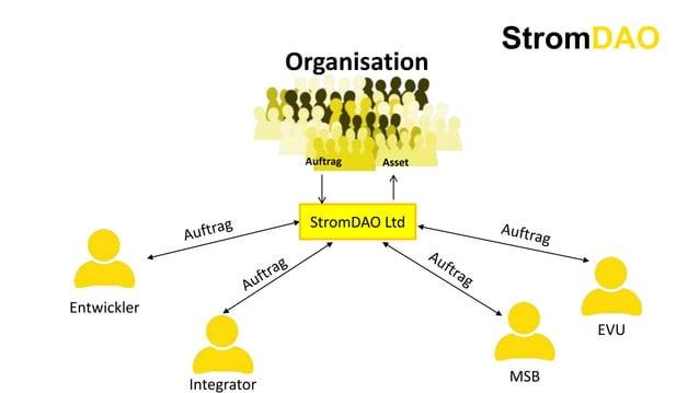 StromDAO Organisation MSB EVU Integrator Entwickler StromDAO Ltd Auftrag Asset