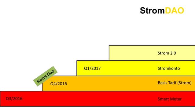 StromDAO Smart Meter Basis Tarif (Strom) Stromkonto Strom 2.0 Q3/2016 Q4/2016 Q1/2017