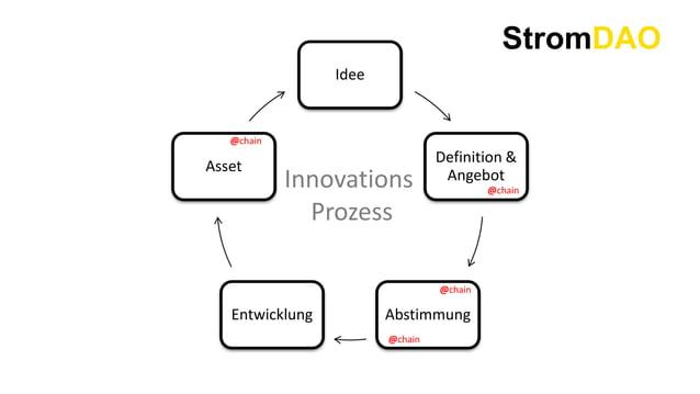 StromDAO Idee Definition & Angebot AbstimmungEntwicklung Asset Innovations Prozess @chain @chain @chain @chain