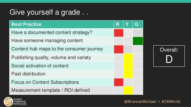 Give yourself a grade . . Best Practice R Y G Have a documented content strategy? Have someone managing content Content hu...