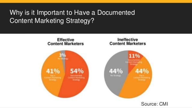 Why is it Important to Have a Documented Content Marketing Strategy? Source: CMI