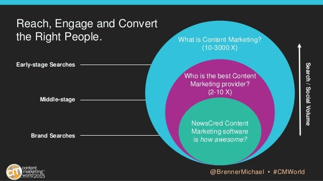 Reach, Engage and Convert the Right People. Early-stage Searches Middle-stage Brand Searches Search/SocialVolume What is C...