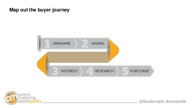 @kevinrcain #cmworld Map out the buyer journey