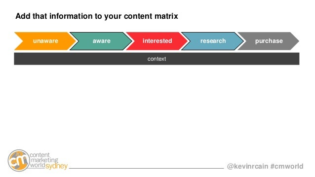 @kevinrcain #cmworld Add that information to your content matrix unaware aware interested research purchase context