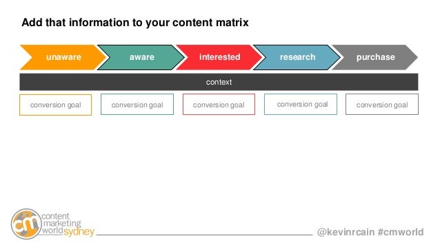 @kevinrcain #cmworld Add that information to your content matrix unaware aware interested research purchase context conver...