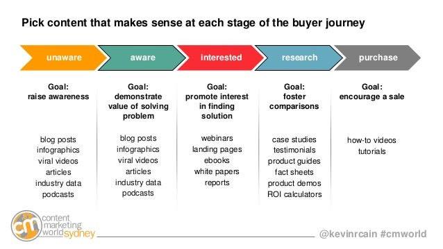 @kevinrcain #cmworld Pick content that makes sense at each stage of the buyer journey unaware aware interested research pu...