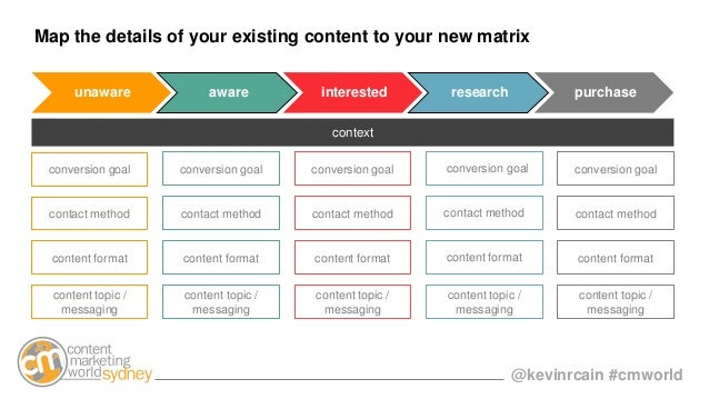 @kevinrcain #cmworld unaware aware interested research purchase Map the details of your existing content to your new matri...